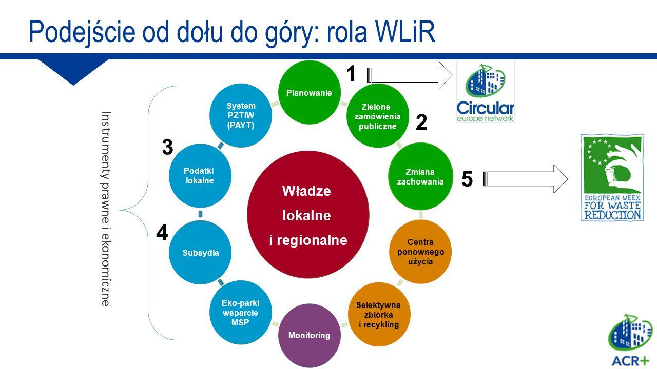 5 1 Instrumenty prawne i ekonomiczne 2 3 4 Podejście od dołu do góry: rola WLiR Władze lokalne i regionalne Subsydia Podatki lokalne System PZTIW (PAY
