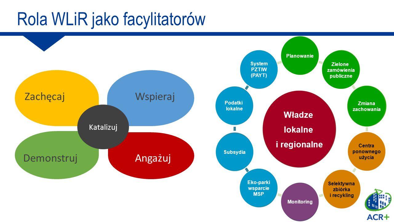Władze lokalne i regionalne Subsydia Podatki lokalne System PZTIW (PAYT) Centra ponownego użycia Eko-parki wsparcie MSP Planowanie Zielone zamówienia