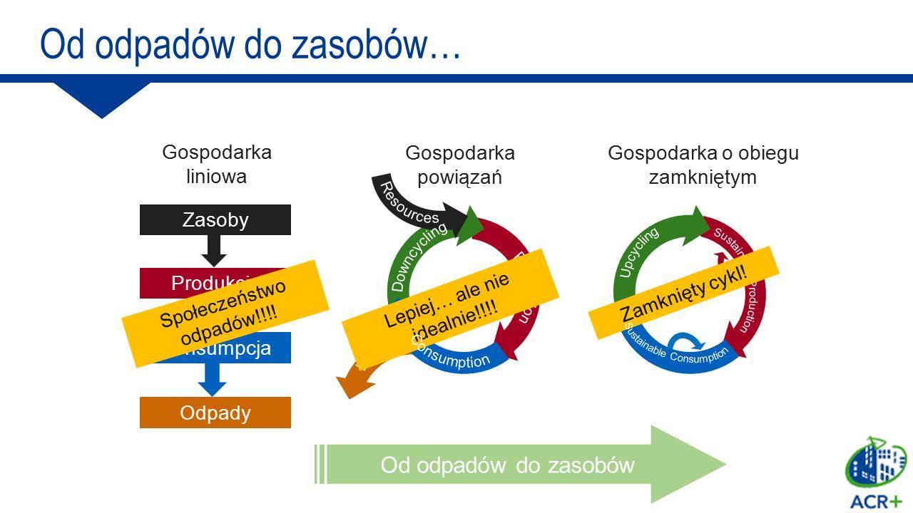Zasoby Produkcja Konsumpcja Odpady Gospodarka liniowa Gospodarka powiązań Gospodarka o obiegu zamkniętym Od odpadów do zasobów Społeczeństwo odpadów!!
