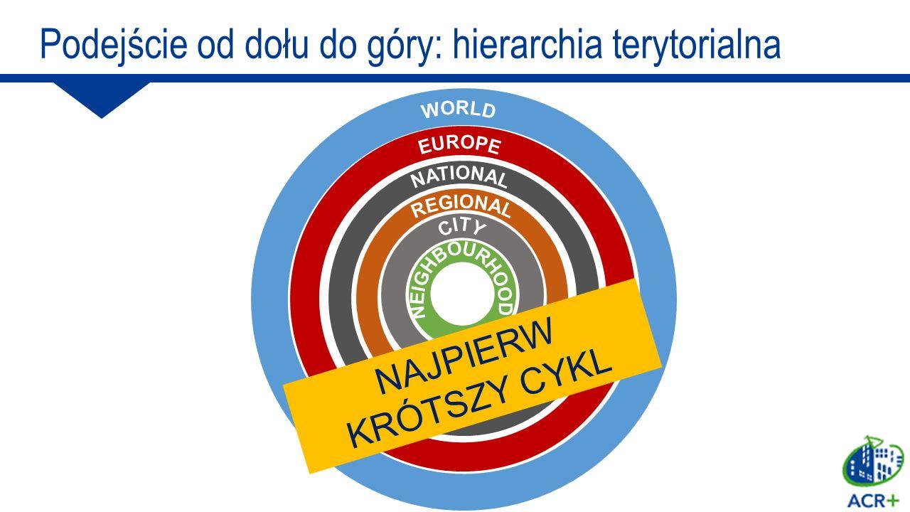 NAJPIERW KRÓTSZY CYKL Podejście od dołu do góry: hierarchia terytorialna