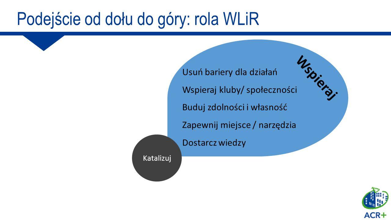 Katalizuj Angażowanie partnerów we współprojektowanie Fora dyskusyjne i konsultacyjne Kontakty osobiste + bezpieczne zobowiązania Wspieranie lokalnych inicjatyw Celowe kampanie, przekazy i promocje Kampanie medialne/ wzory / wykorzystanie sieci Angażuj Podejście od dołu do góry: rola WLiR