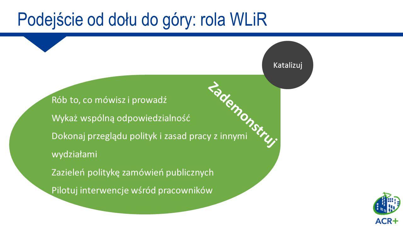 5 1 Instrumenty prawne i ekonomiczne 2 3 4 Podejście od dołu do góry: rola WLiR Władze lokalne i regionalne Subsydia Podatki lokalne System PZTIW (PAYT) Centra ponownego użycia Eko-parki wsparcie MSP Planowanie Zielone zamówienia publiczne Zmiana zachowania Selektywna zbiórka i recykling Monitoring