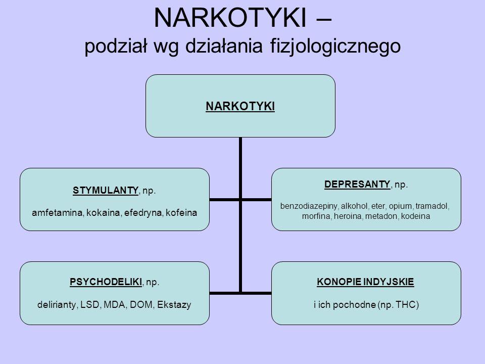 NARKOTYKI – podział wg działania fizjologicznego NARKOTYKI STYMULANTY, np. amfetamina, kokaina, efedryna, kofeina DEPRESANTY, np. benzodiazepiny, alko