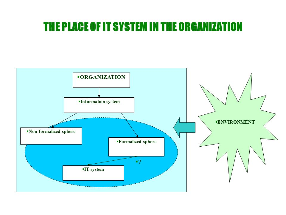 THE PLACE OF IT SYSTEM IN THE ORGANIZATION  ORGANIZATION  ENVIRONMENT  Non-formalized sphere  Formalized sphere  IT system  Information system 