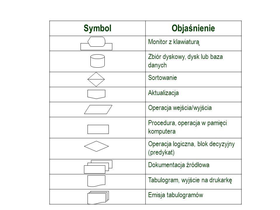 Symbole graficzne w schemacie przetwarzania SymbolObjaśnienie Monitor z klawiaturą Zbiór dyskowy, dysk lub baza danych Sortowanie Aktualizacja Operacja wejścia/wyjścia Procedura, operacja w pamięci komputera Operacja logiczna, blok decyzyjny (predykat) Dokumentacja źródłowa Tabulogram, wyjście na drukarkę Emisja tabulogramów