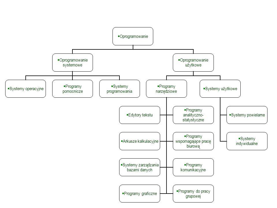 Podział rodzajowy oprogramowania komputerowego Oprogramowanie Oprogramowanie systemowe Systemy operacyjne Programy pomocnicze Systemy programowania Oprogramowanie użytkowe Programy narzędziowe Edytory tekstu Programy analityczno- statystyczne Arkusze kalkulacyjne Programy wspomagające pracę biurową Systemy zarządzania bazami danych Programy komunikacyjne Programy graficzne Programy do pracy grupowej Systemy użytkowe Systemy powielarne Systemy indywidualne