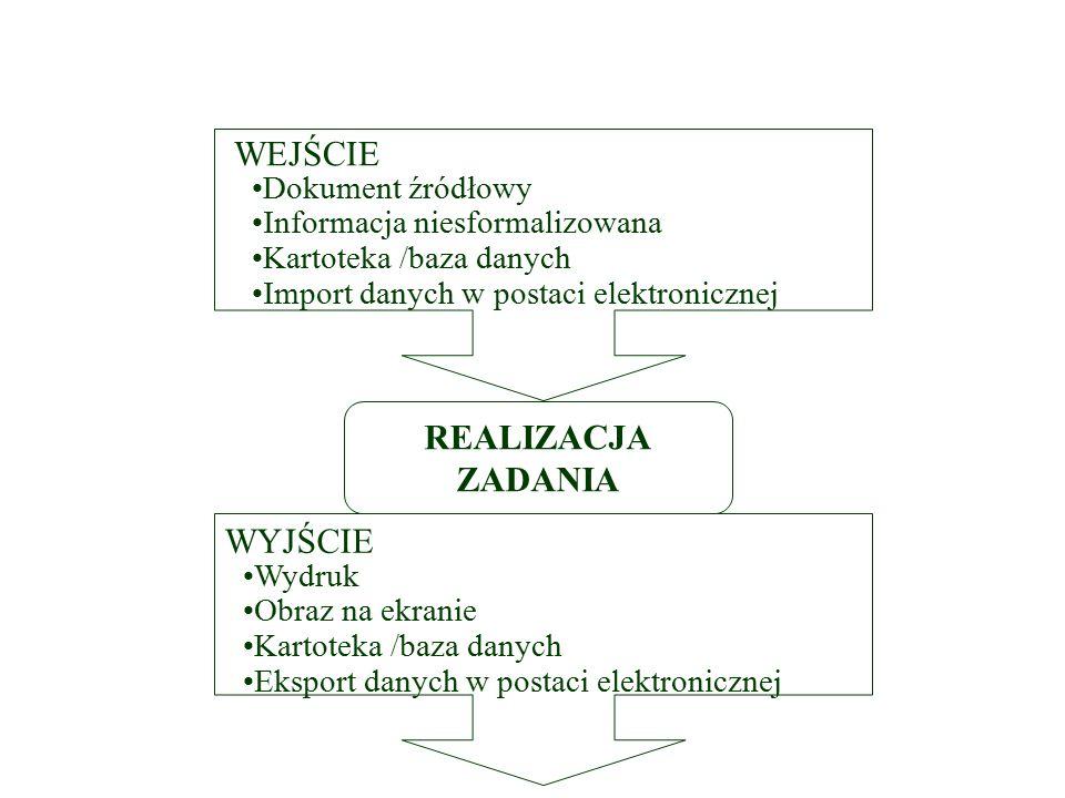 Realizacja zadania w systemie informatycznym REALIZACJA ZADANIA Dokument źródłowy Informacja niesformalizowana Kartoteka /baza danych Import danych w postaci elektronicznej Wydruk Obraz na ekranie Kartoteka /baza danych Eksport danych w postaci elektronicznej WEJŚCIE WYJŚCIE