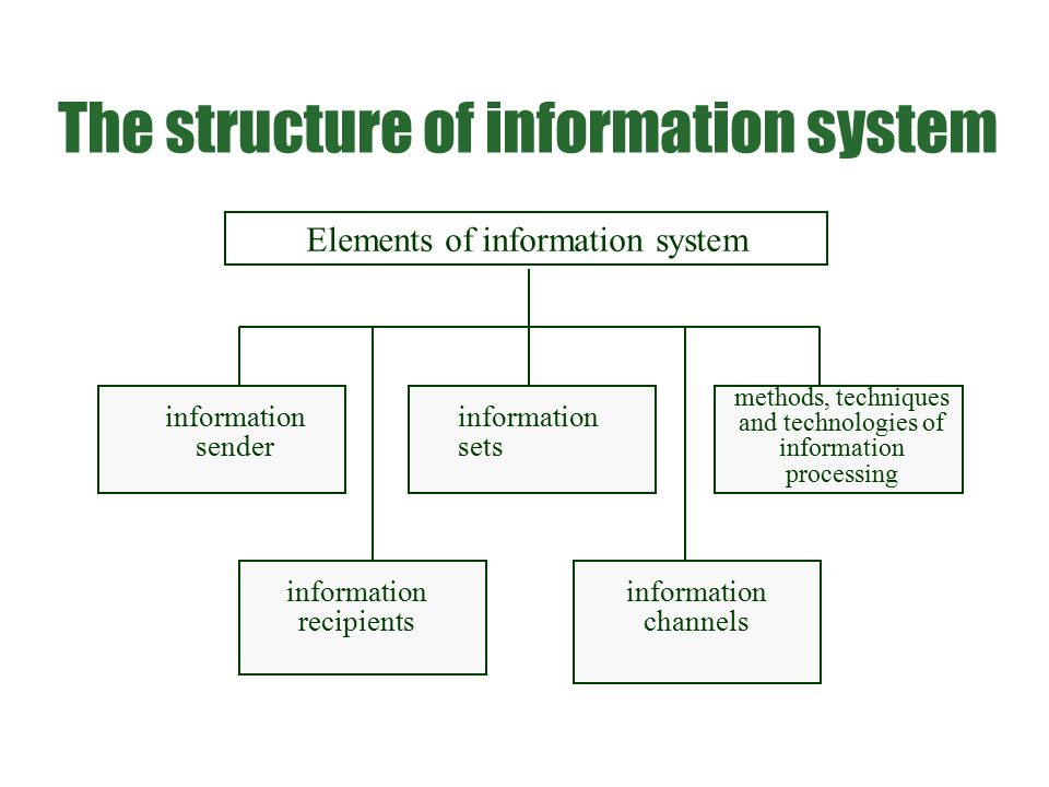 Elements of information system information sender information recipients information sets information channels methods, techniques and technologies of