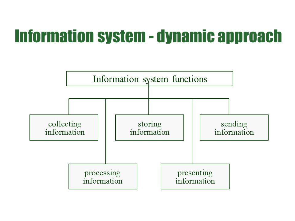 Information system - dynamic approach Information system functions collecting information processing information storing information sending informati