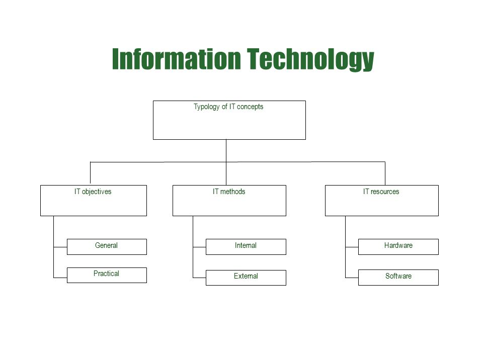 Information Technology Typology of IT concepts IT objectivesIT methods General Practical Internal External IT resources Hardware Software