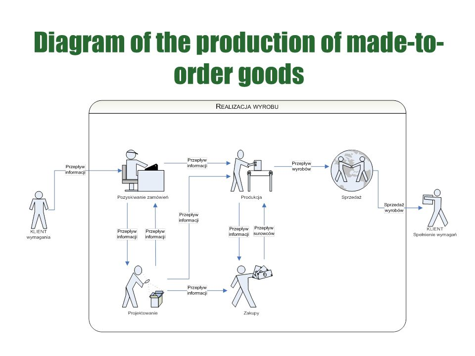 Diagram of the production of made-to- order goods