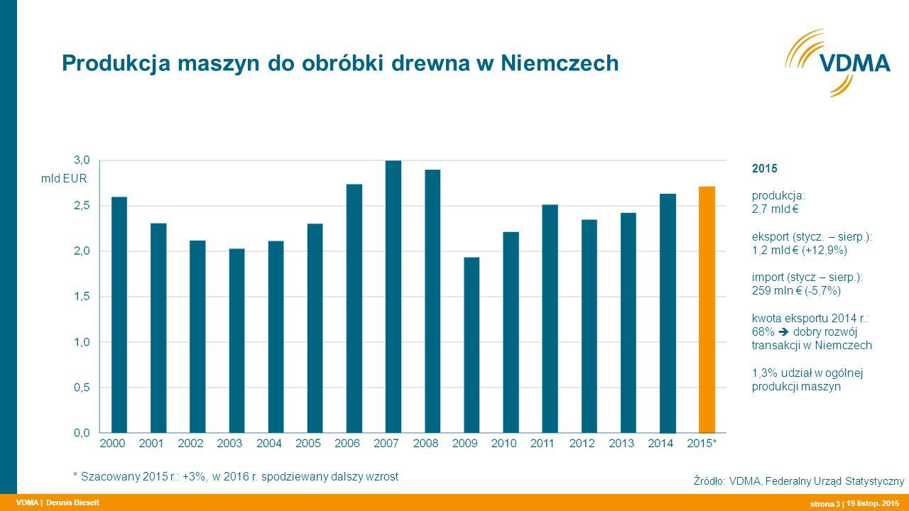 VDMA | Produkcja maszyn do obróbki drewna w Niemczech strona 3 | Źródło: VDMA, Federalny Urząd Statystyczny mld EUR * Szacowany 2015 r.: +3%, w 2016 r.