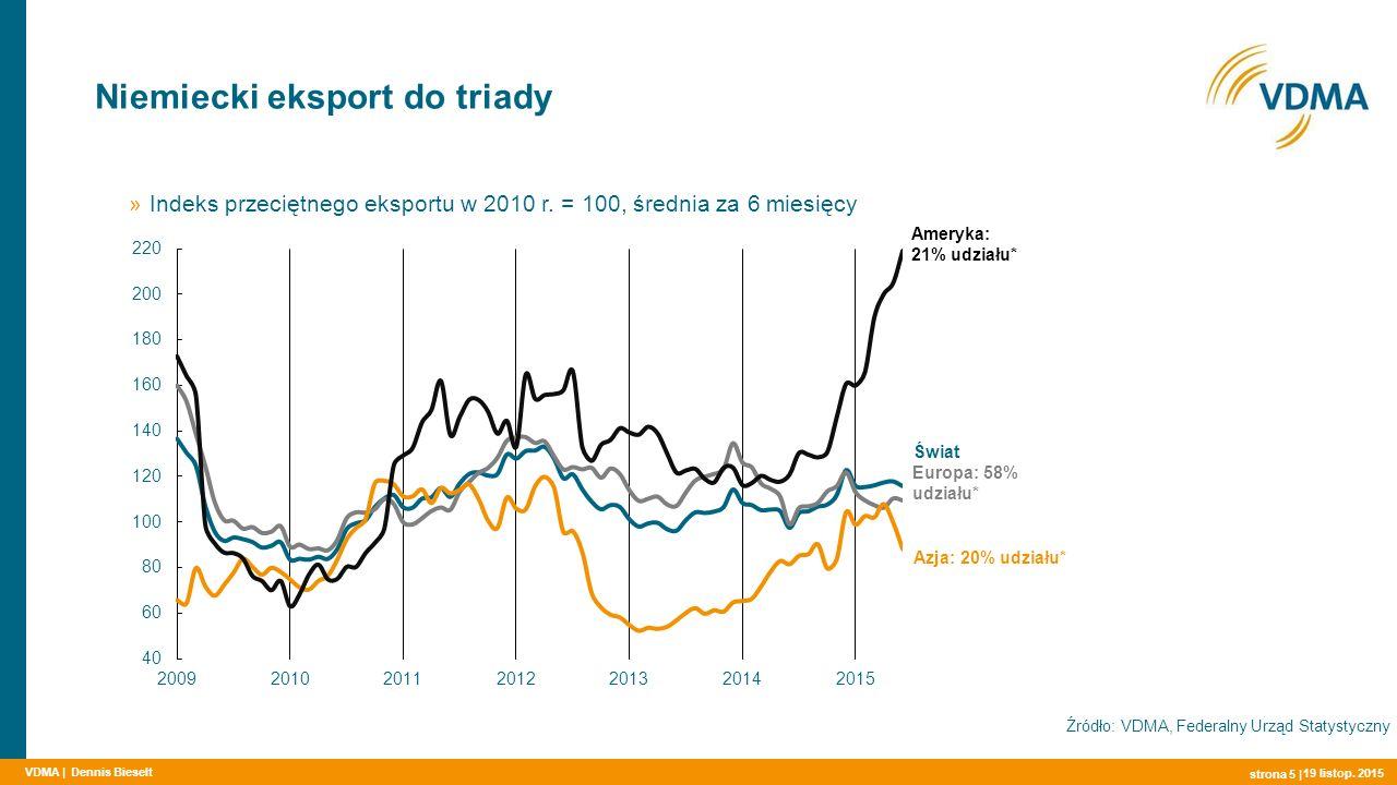 VDMA | Niemiecki eksport maszyn do obróbki drewna top 15 w mln EUR strona 6 | Źródło: VDMA, Federalny Urząd Statystyczny Dennis Bieselt 19 listop.