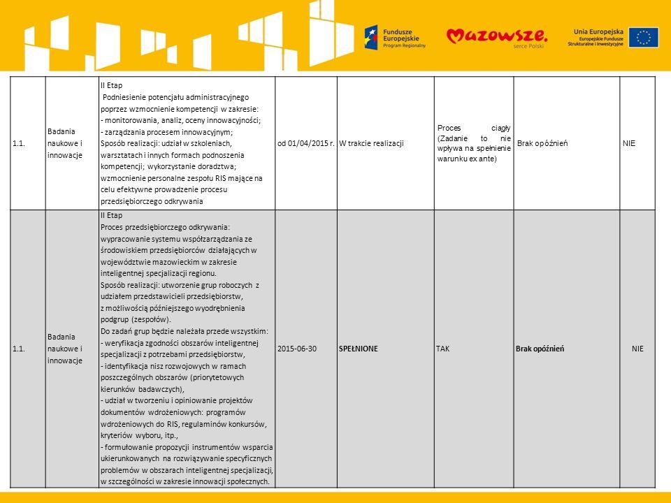 Dziękuję za uwagę.Departament Rozwoju Regionalnego i Funduszy Europejskich UMWM w Warszawie al.