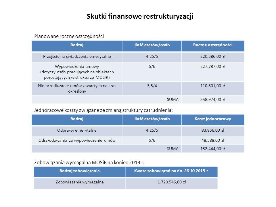 Skutki finansowe restrukturyzacji RodzajIlość etatów/osóbRoczne oszczędności Przejście na świadczenia emerytalne4,25/5220.386,00 zł Wypowiedzenia umowy (dotyczy osób pracujących na obiektach pozostających w strukturze MOSiR) 5/6227.787,00 zł Nie przedłużanie umów zawartych na czas określony 3,5/4110.801,00 zł SUMA558.974,00 zł Planowane roczne oszczędności RodzajIlość etatów/osóbKoszt jednorazowy Odprawy emerytalne4,25/583.856,00 zł Odszkodowania za wypowiedzenie umów5/648.588,00 zł SUMA132.444,00 zł Jednorazowe koszty związane ze zmianą struktury zatrudnienia: Zobowiązania wymagalna MOSiR na koniec 2014 r.