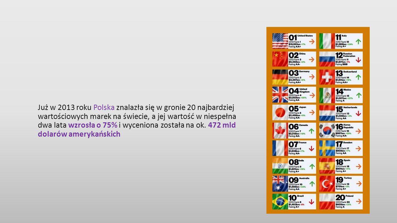 Już w 2013 roku Polska znalazła się w gronie 20 najbardziej wartościowych marek na świecie, a jej wartość w niespełna dwa lata wzrosła o 75% i wyceniona została na ok.