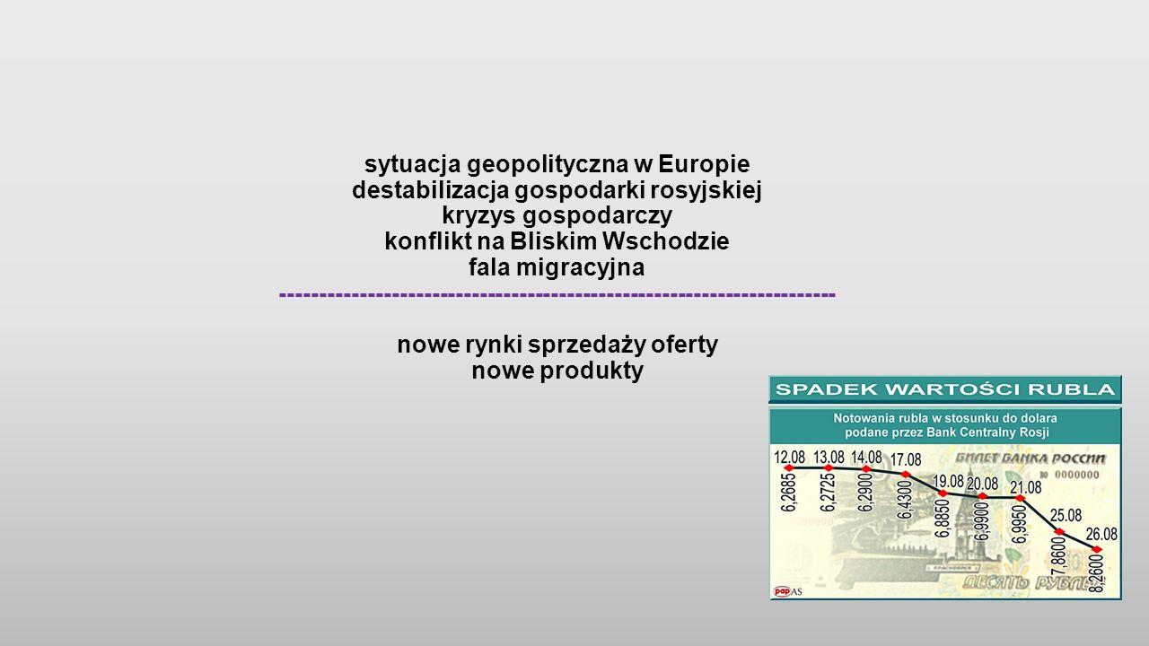 sytuacja geopolityczna w Europie destabilizacja gospodarki rosyjskiej kryzys gospodarczy konflikt na Bliskim Wschodzie fala migracyjna ---------------------------------------------------------------------- nowe rynki sprzedaży oferty nowe produkty