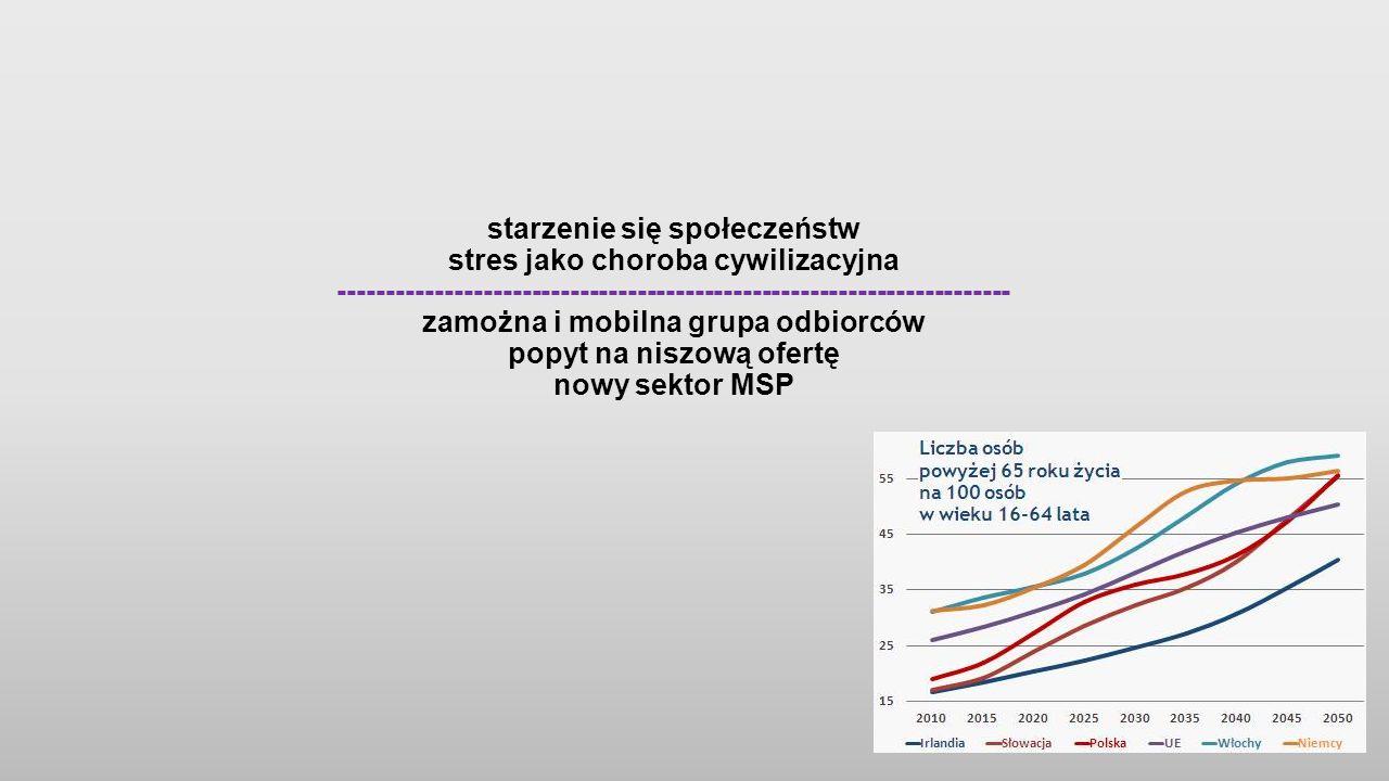 starzenie się społeczeństw stres jako choroba cywilizacyjna ---------------------------------------------------------------------- zamożna i mobilna grupa odbiorców popyt na niszową ofertę nowy sektor MSP