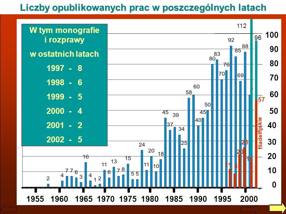 Jerzy Dera, Zarys historii IO PAN Liczby opublikowanych prac w poszczególnych latach 1955 1960 1965 1970 1975 1980 1985 1990 1995 2000 112 100 90 80 7