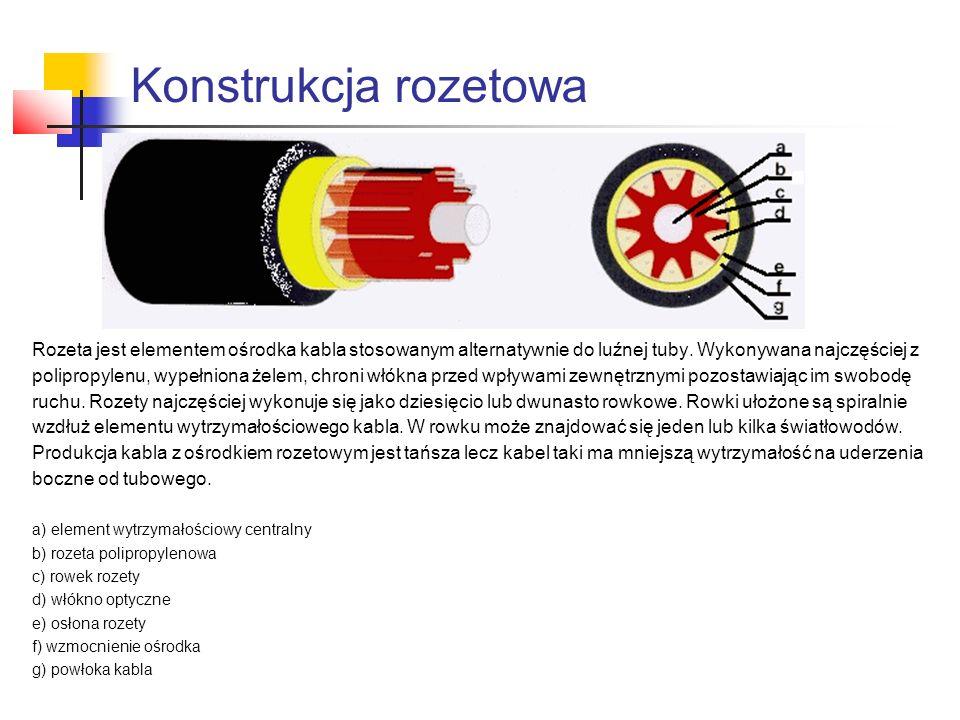 Konstrukcja rozetowa Rozeta jest elementem ośrodka kabla stosowanym alternatywnie do luźnej tuby. Wykonywana najczęściej z polipropylenu, wypełniona ż