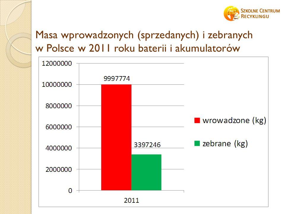 Masa wprowadzonych (sprzedanych) i zebranych w Polsce w 2011 roku baterii i akumulatorów