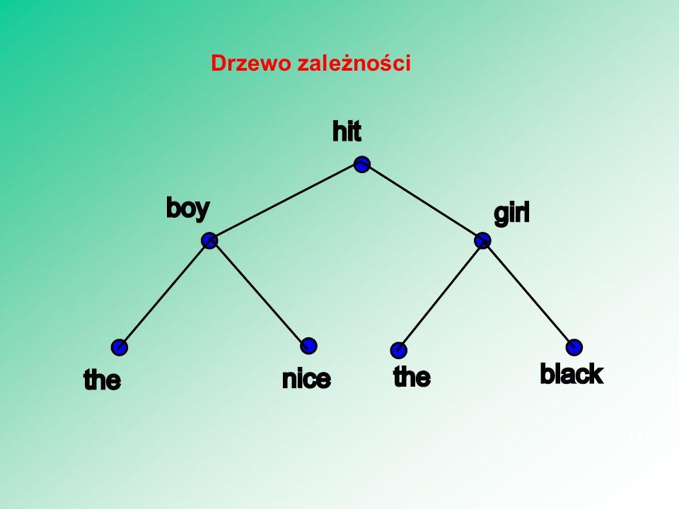 14 Drzewo zależności