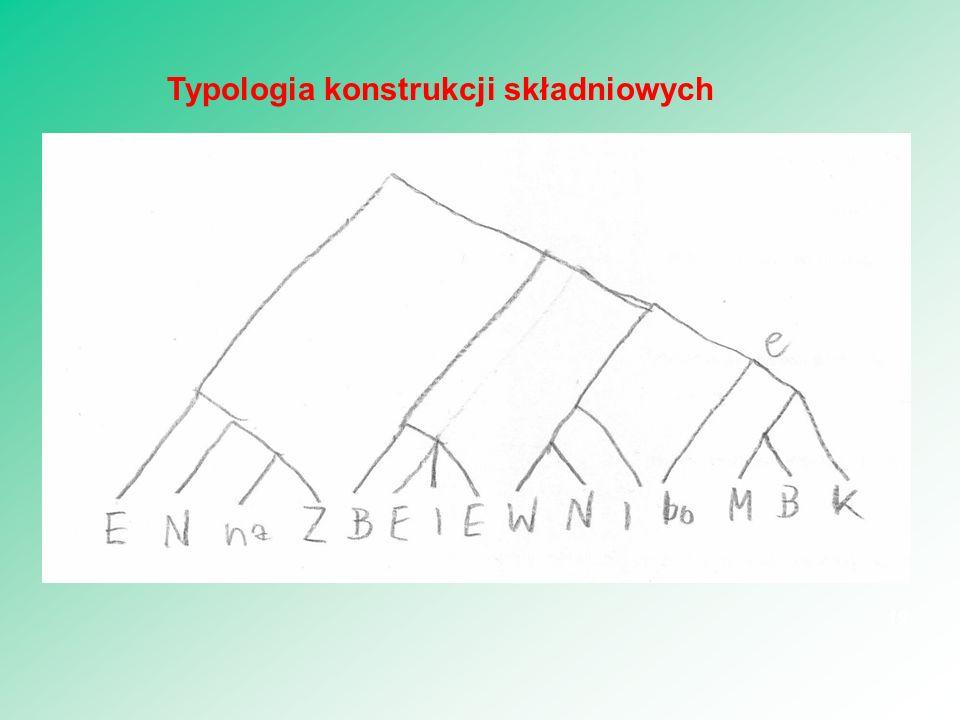 19 Typologia konstrukcji składniowych