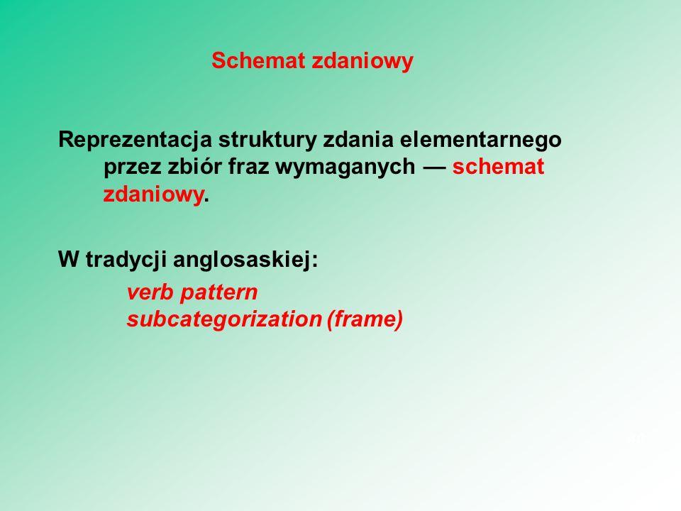 Reprezentacja struktury zdania elementarnego przez zbiór fraz wymaganych — schemat zdaniowy. W tradycji anglosaskiej: verb pattern subcategorization (