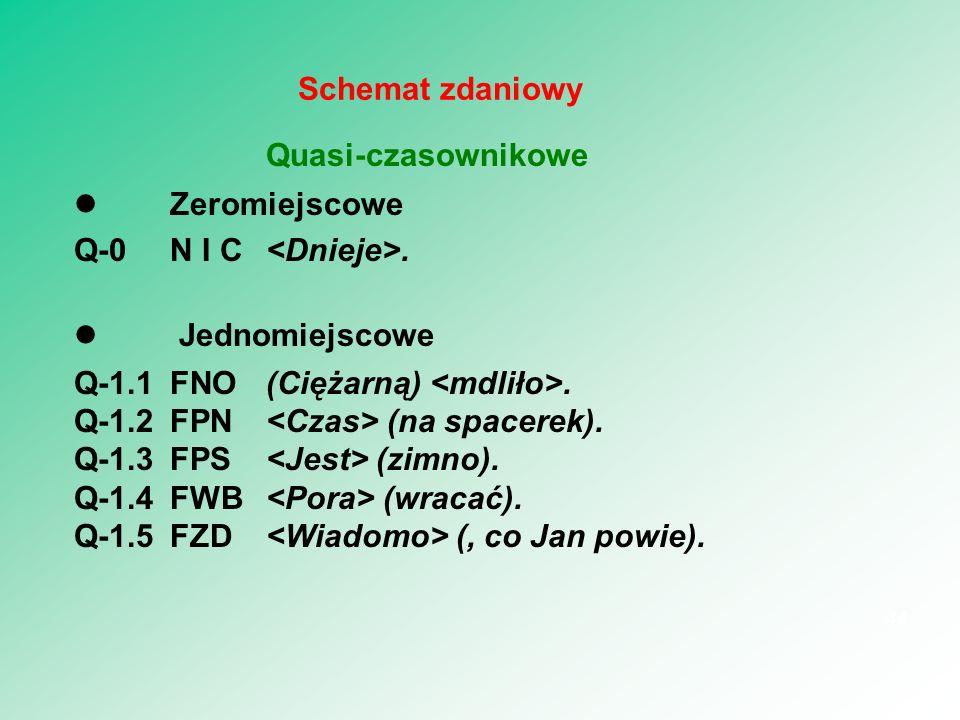 Quasi-czasownikowe Zeromiejscowe Q-0N I C. Jednomiejscowe Q-1.1FNO(Ciężarną). Q-1.2FPN (na spacerek). Q-1.3FPS (zimno). Q-1.4FWB (wracać). Q-1.5FZD (,