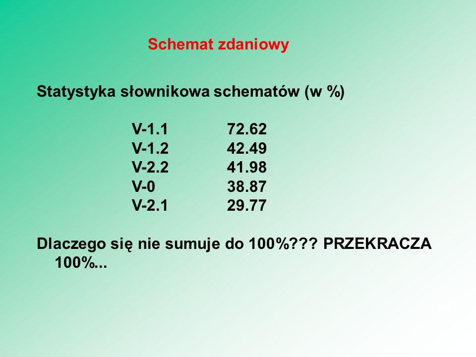 Statystyka słownikowa schematów (w %) V-1.172.62 V-1.242.49 V-2.241.98 V-038.87 V-2.129.77 Dlaczego się nie sumuje do 100%??? PRZEKRACZA 100%... 46 Sc
