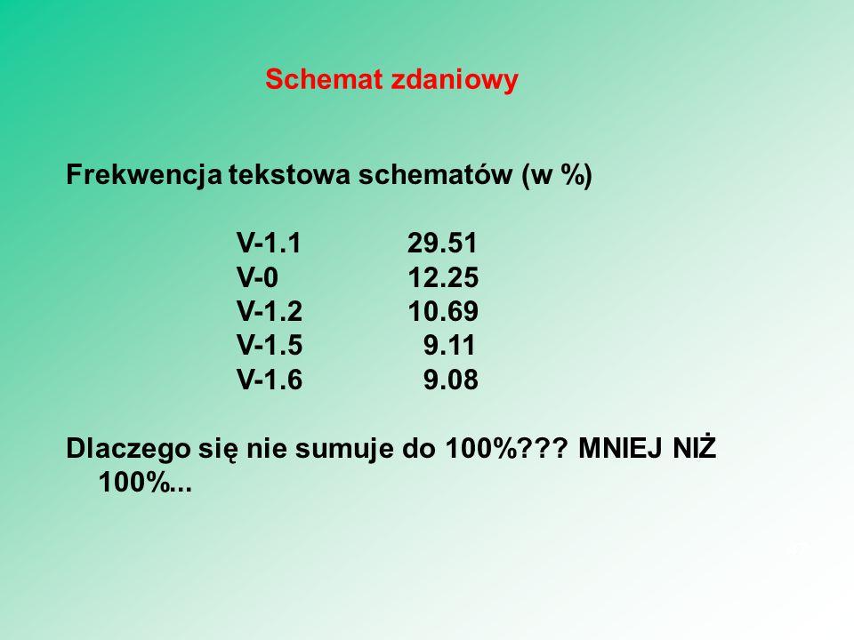 Frekwencja tekstowa schematów (w %) V-1.129.51 V-012.25 V-1.210.69 V-1.5 9.11 V-1.6 9.08 Dlaczego się nie sumuje do 100%??? MNIEJ NIŻ 100%... 47 Schem