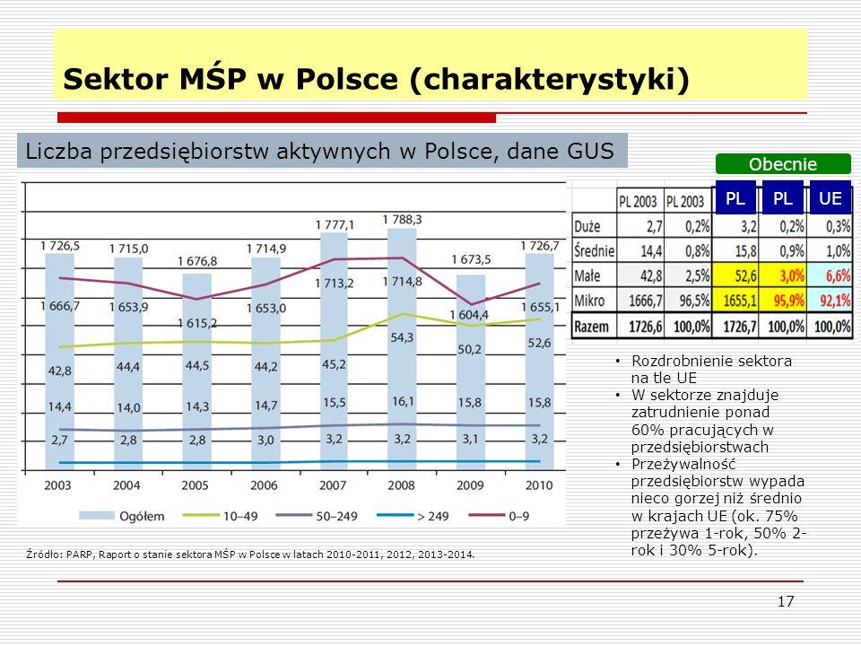 17 Sektor MŚP w Polsce (charakterystyki) Liczba przedsiębiorstw aktywnych w Polsce, dane GUS Źródło: PARP, Raport o stanie sektora MŚP w Polsce w latach 2010-2011, 2012, 2013-2014.