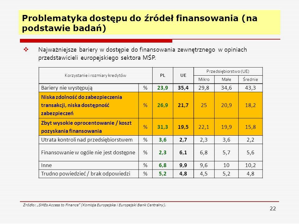 22 Problematyka dostępu do źródeł finansowania (na podstawie badań)  Najważniejsze bariery w dostępie do finansowania zewnętrznego w opiniach przedstawicieli europejskiego sektora MŚP.