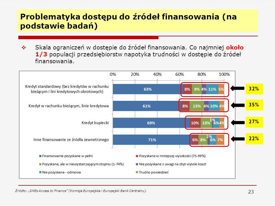 23 Problematyka dostępu do źródeł finansowania (na podstawie badań)  Skala ograniczeń w dostępie do źródeł finansowania.