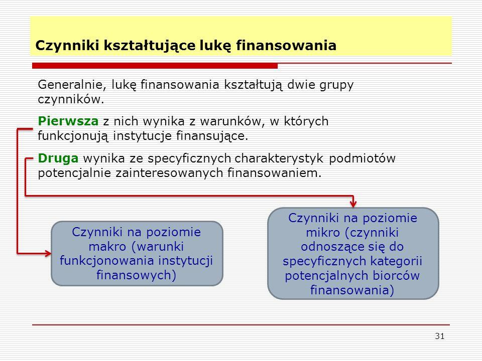 31 Czynniki kształtujące lukę finansowania Czynniki na poziomie makro (warunki funkcjonowania instytucji finansowych) Czynniki na poziomie mikro (czynniki odnoszące się do specyficznych kategorii potencjalnych biorców finansowania) Generalnie, lukę finansowania kształtują dwie grupy czynników.