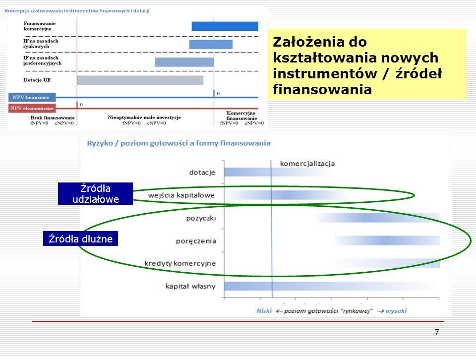 7 Założenia do kształtowania nowych instrumentów / źródeł finansowania Źródła dłużne Źródła udziałowe