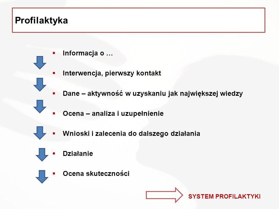  Informacja o …  Interwencja, pierwszy kontakt  Dane – aktywność w uzyskaniu jak największej wiedzy  Ocena – analiza i uzupełnienie  Wnioski i zalecenia do dalszego działania  Działanie  Ocena skuteczności Profilaktyka SYSTEM PROFILAKTYKI