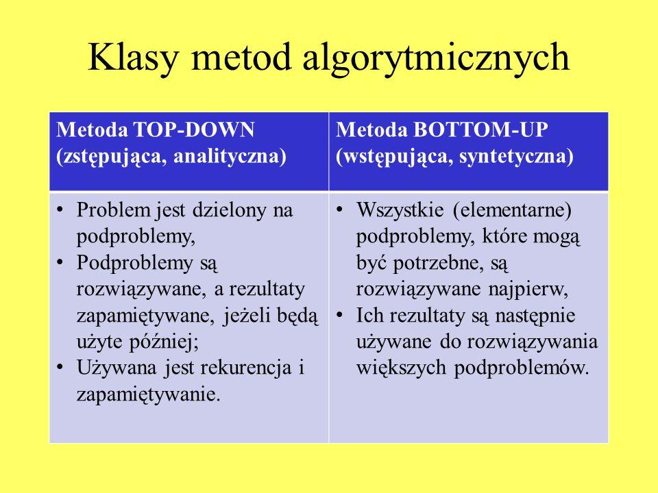 Klasy metod algorytmicznych Metoda TOP-DOWN (zstępująca, analityczna) Metoda BOTTOM-UP (wstępująca, syntetyczna) Problem jest dzielony na podproblemy, Podproblemy są rozwiązywane, a rezultaty zapamiętywane, jeżeli będą użyte później; Używana jest rekurencja i zapamiętywanie.