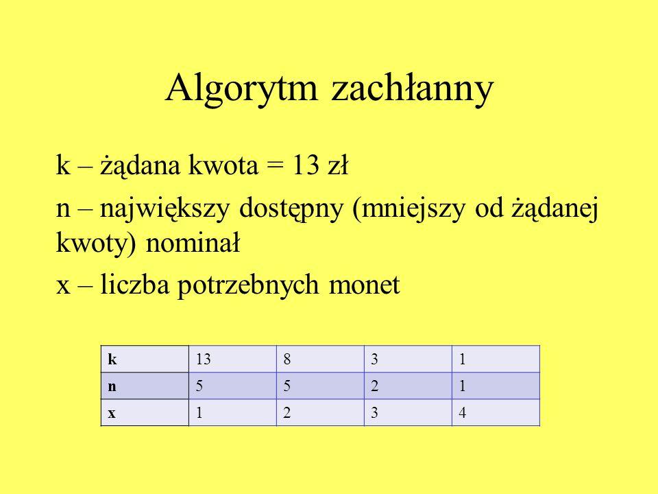 Algorytm zachłanny k – żądana kwota = 13 zł n – największy dostępny (mniejszy od żądanej kwoty) nominał x – liczba potrzebnych monet k13831 n5521 x1234
