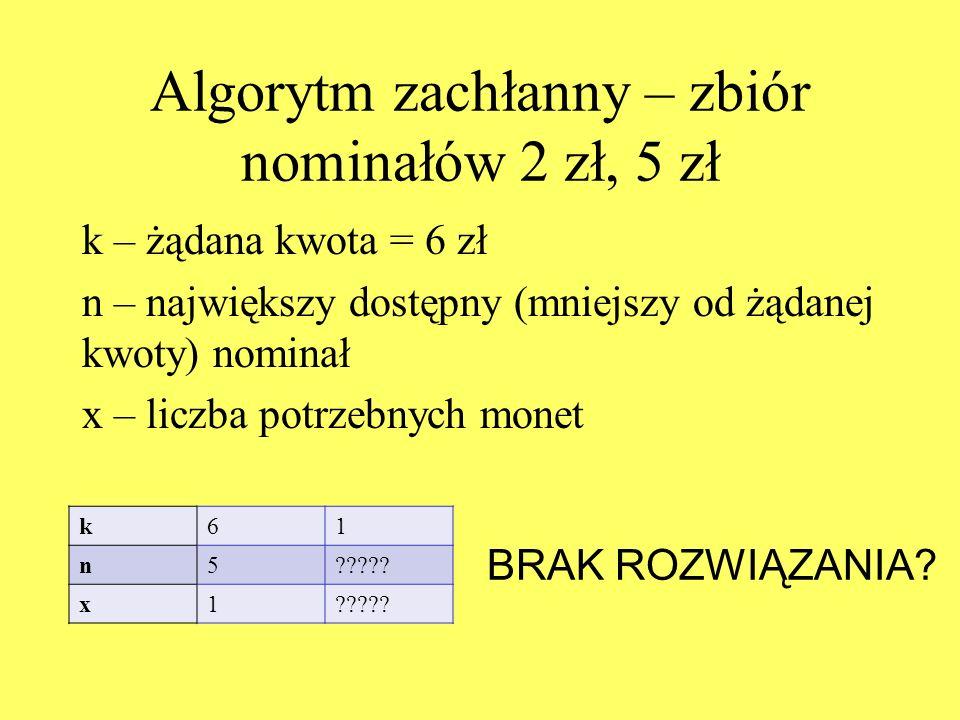 Algorytm zachłanny – zbiór nominałów 2 zł, 5 zł k – żądana kwota = 6 zł n – największy dostępny (mniejszy od żądanej kwoty) nominał x – liczba potrzebnych monet k61 n5????.