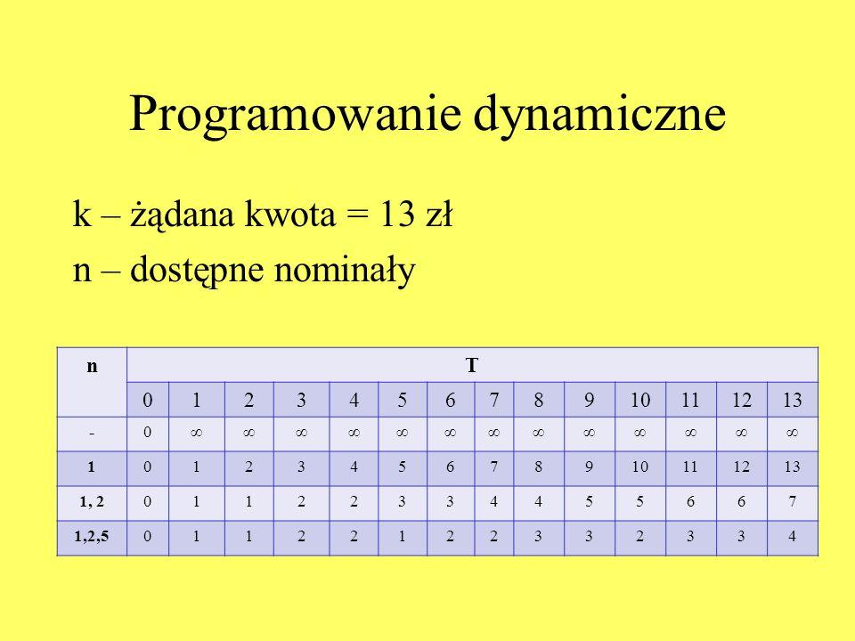 Programowanie dynamiczne k – żądana kwota = 13 zł n – dostępne nominały nT 012345678910111213 -0∞∞∞∞∞∞∞∞∞∞∞∞∞ 1012345678910111213 1, 201122334455667 1,2,501122122332334