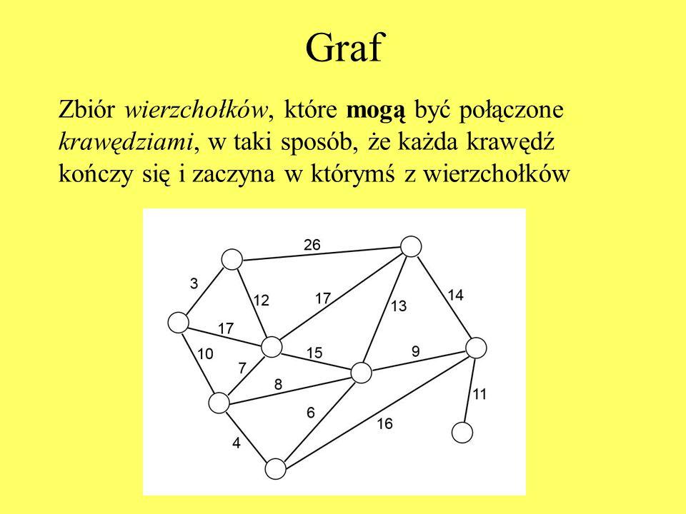 Graf Zbiór wierzchołków, które mogą być połączone krawędziami, w taki sposób, że każda krawędź kończy się i zaczyna w którymś z wierzchołków