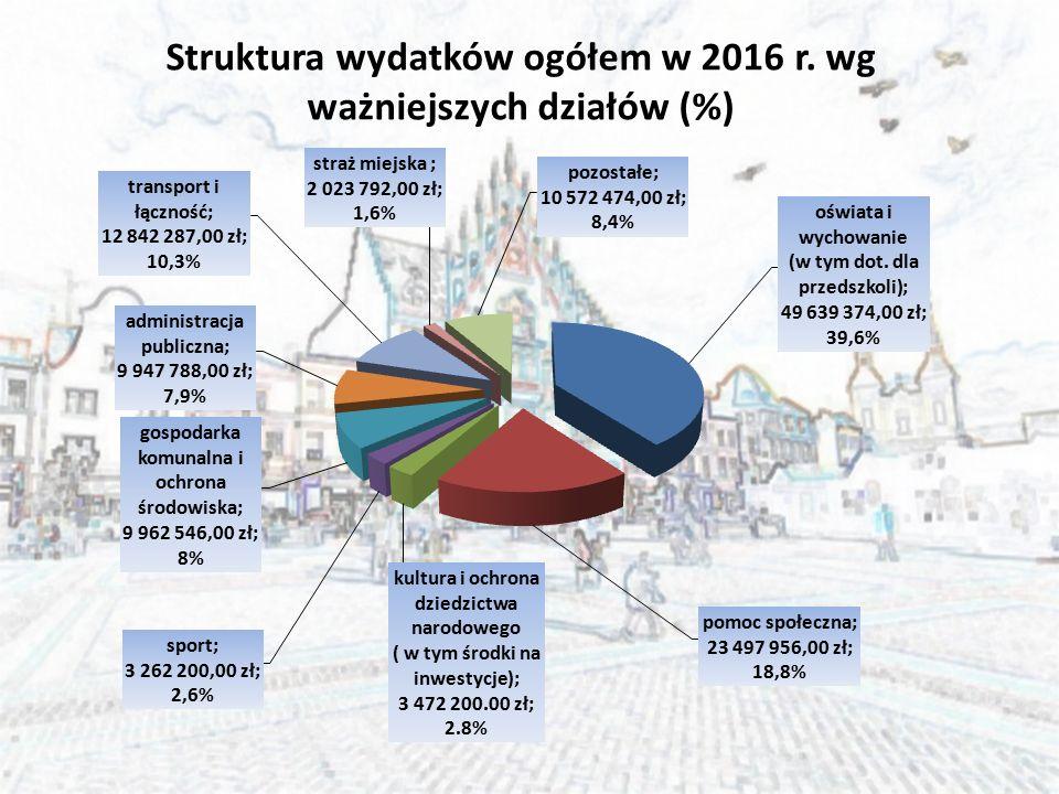 Struktura wydatków ogółem w 2016 r. wg ważniejszych działów (%)