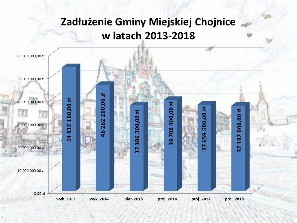 Zadłużenie Gminy Miejskiej Chojnice w latach 2013-2018