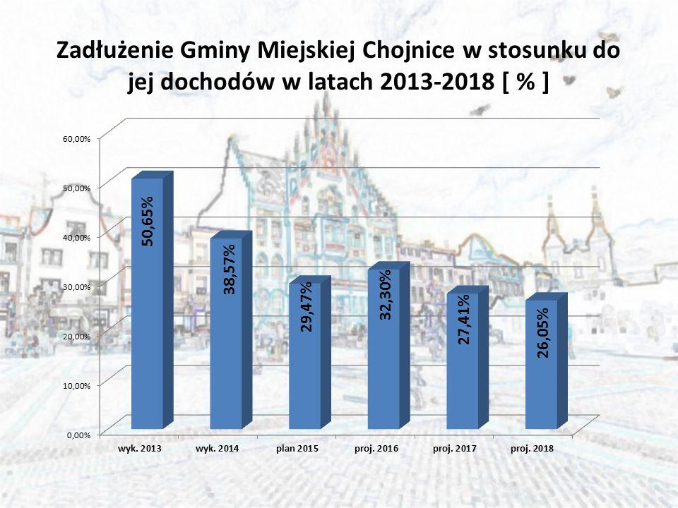 Zadłużenie Gminy Miejskiej Chojnice w stosunku do jej dochodów w latach 2013-2018 [ % ]