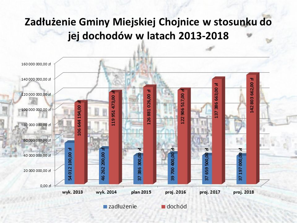 Zadłużenie Gminy Miejskiej Chojnice w stosunku do jej dochodów w latach 2013-2018