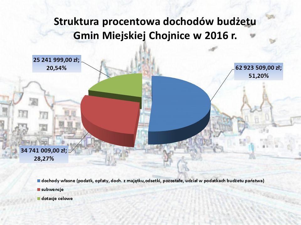 Struktura procentowa dochodów budżetu Gmin Miejskiej Chojnice w 2016 r.