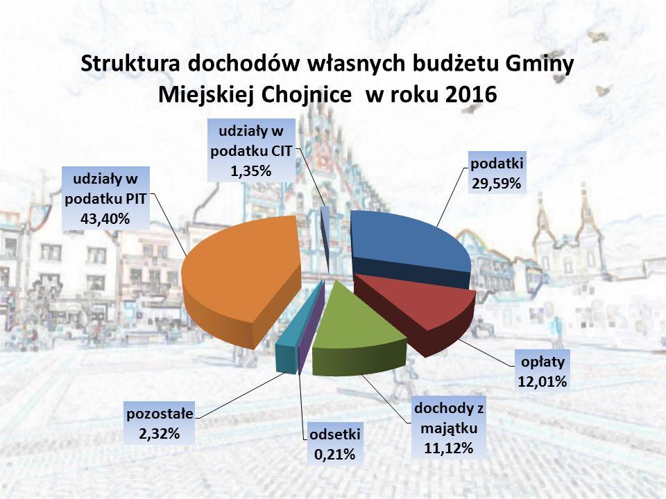 Struktura dochodów własnych budżetu Gminy Miejskiej Chojnice w roku 2016