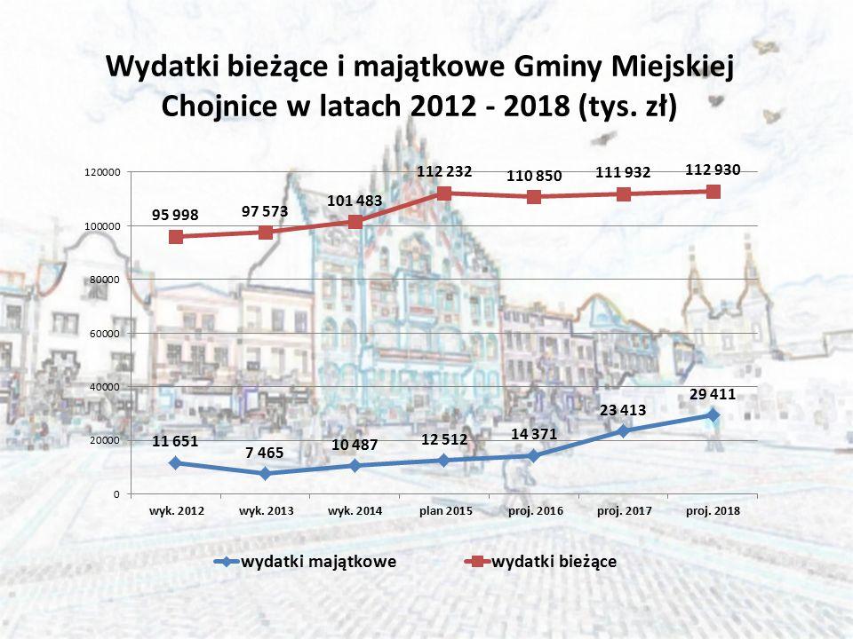 Wydatki bieżące i majątkowe Gminy Miejskiej Chojnice w latach 2012 - 2018 (tys. zł)