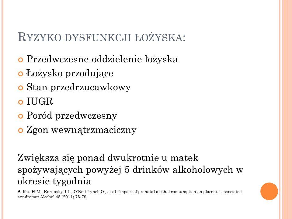 R YZYKO DYSFUNKCJI ŁOŻYSKA : Przedwczesne oddzielenie łożyska Łożysko przodujące Stan przedrzucawkowy IUGR Poród przedwczesny Zgon wewnątrzmaciczny Zwiększa się ponad dwukrotnie u matek spożywających powyżej 5 drinków alkoholowych w okresie tygodnia Salihu H.M., Kornosky J.L., O'Neil Lynch O., et al.